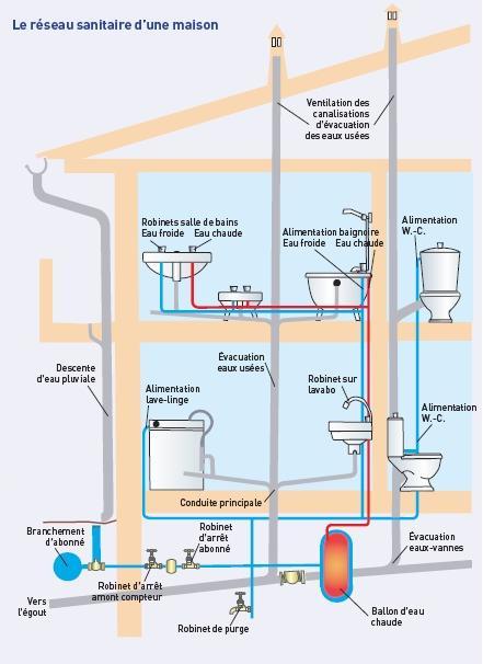 D pannage plomberie plombier 78 yvelines - Diametre alimentation eau maison ...